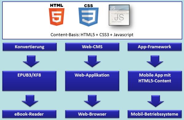 HTML5-basierte Produkte