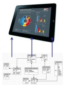 info-modell datenbank