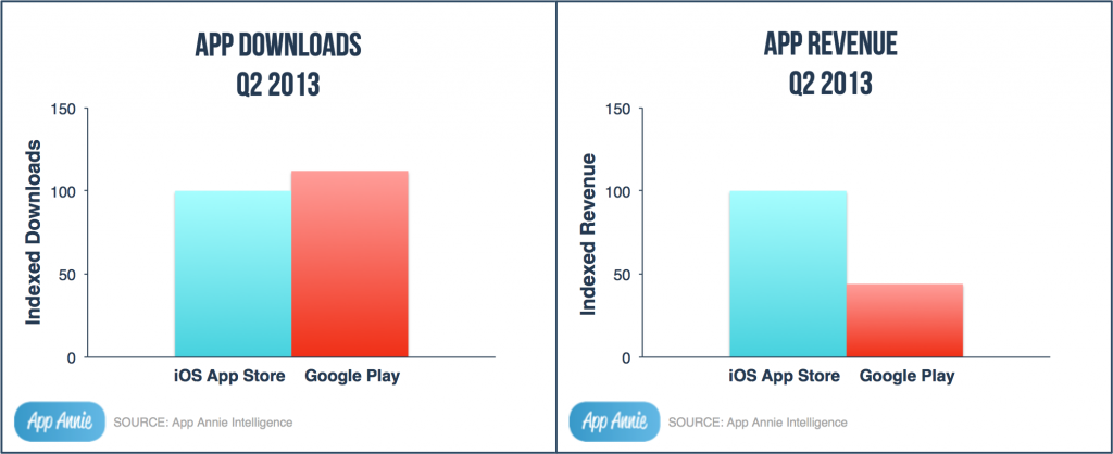 Statistiken Android vs. iOS