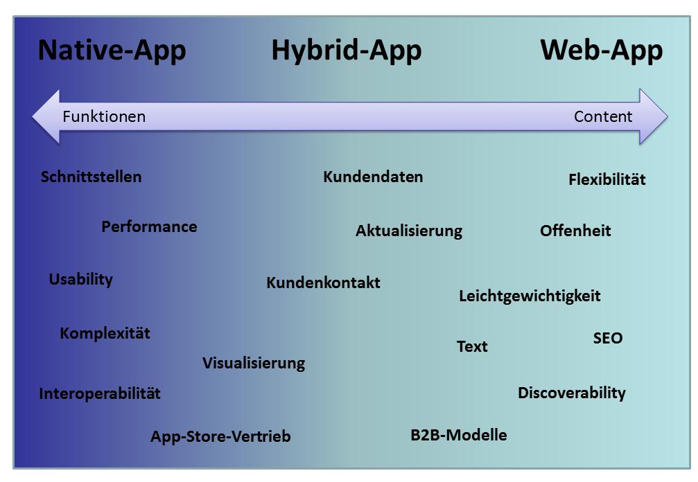 vergleich-app-modelle