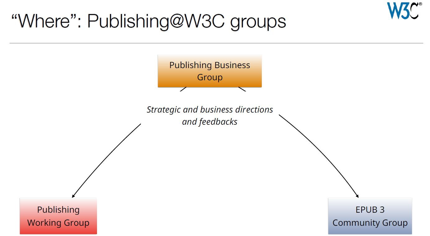 w3c-publishing-groups